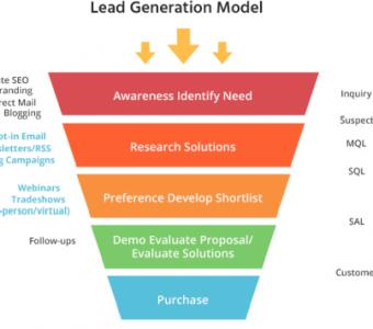 lead generation model